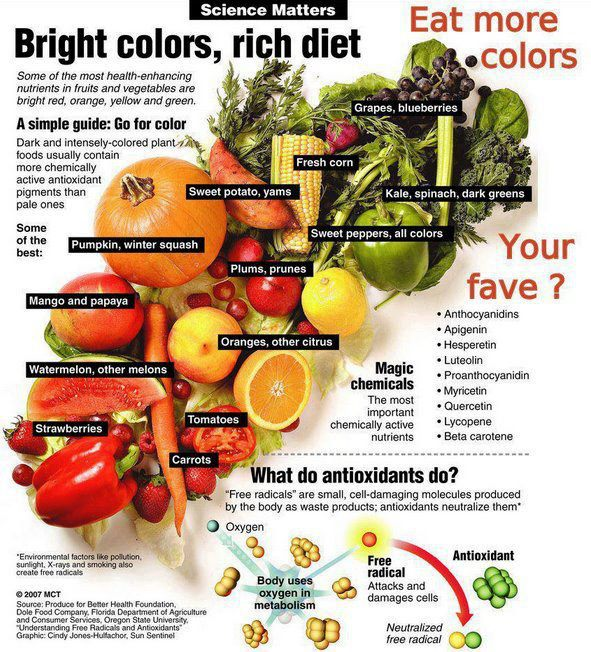 Healthy Foods to Eat for Arginine forecast